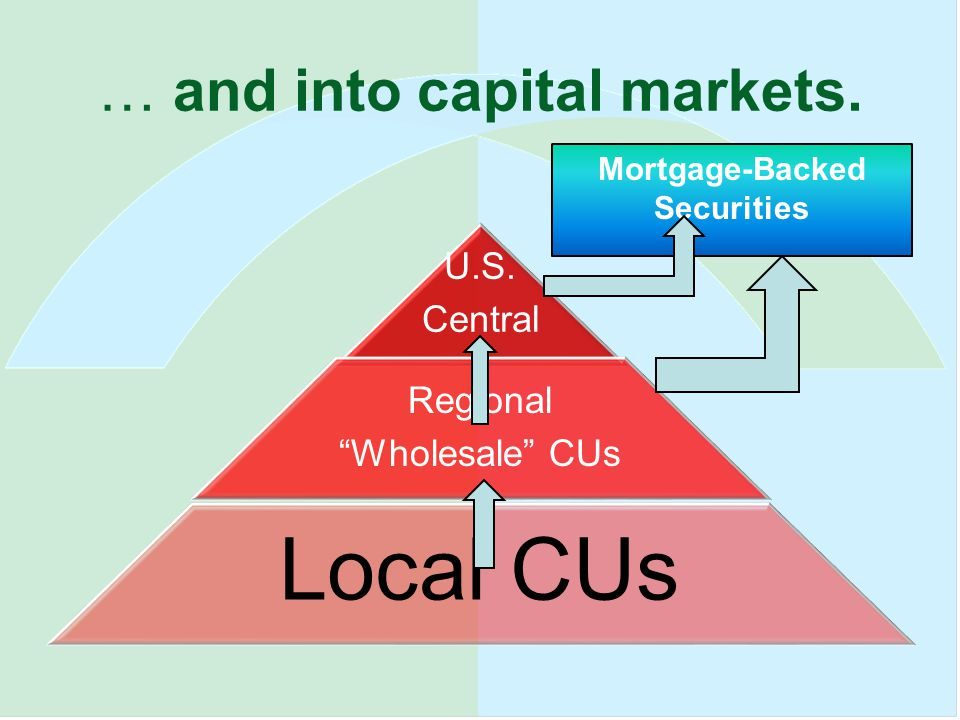 … and into capital markets. U.S.
