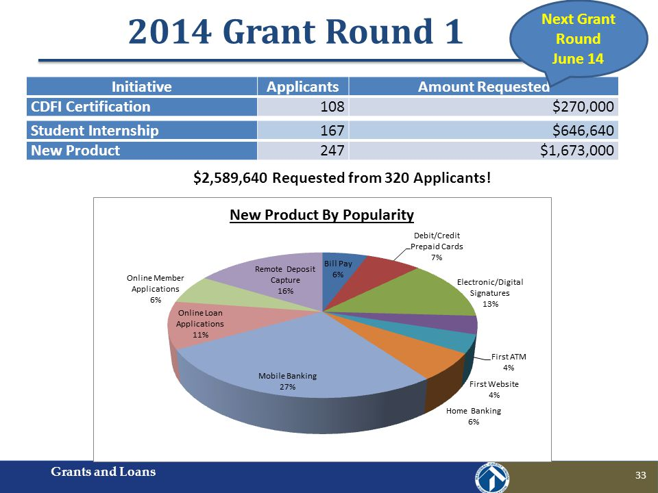 2014 Grant Round 1 Grants and Loans 33 InitiativeApplicantsAmount Requested CDFI Certification108$270,000 Student Internship167$646,640 New Product247$1,673,000 $2,589,640 Requested from 320 Applicants.