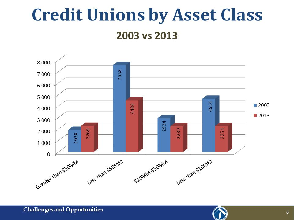 Credit Unions by Asset Class Challenges and Opportunities 8 2003 vs 2013
