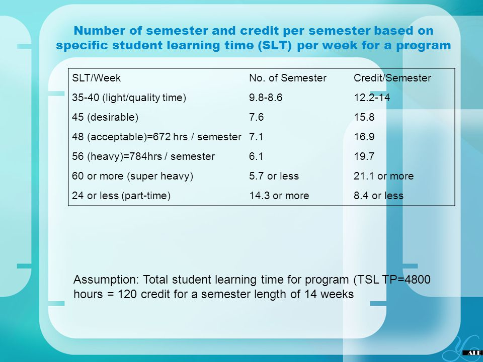 Number of semester and credit per semester based on specific student learning time (SLT) per week for a program SLT/WeekNo. of SemesterCredit/Semester