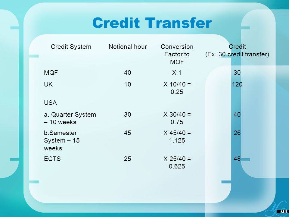 Credit Transfer Credit SystemNotional hourConversion Factor to MQF Credit (Ex. 30 credit transfer) MQF40X 130 UK10X 10/40 = 0.25 120 USA a. Quarter Sy