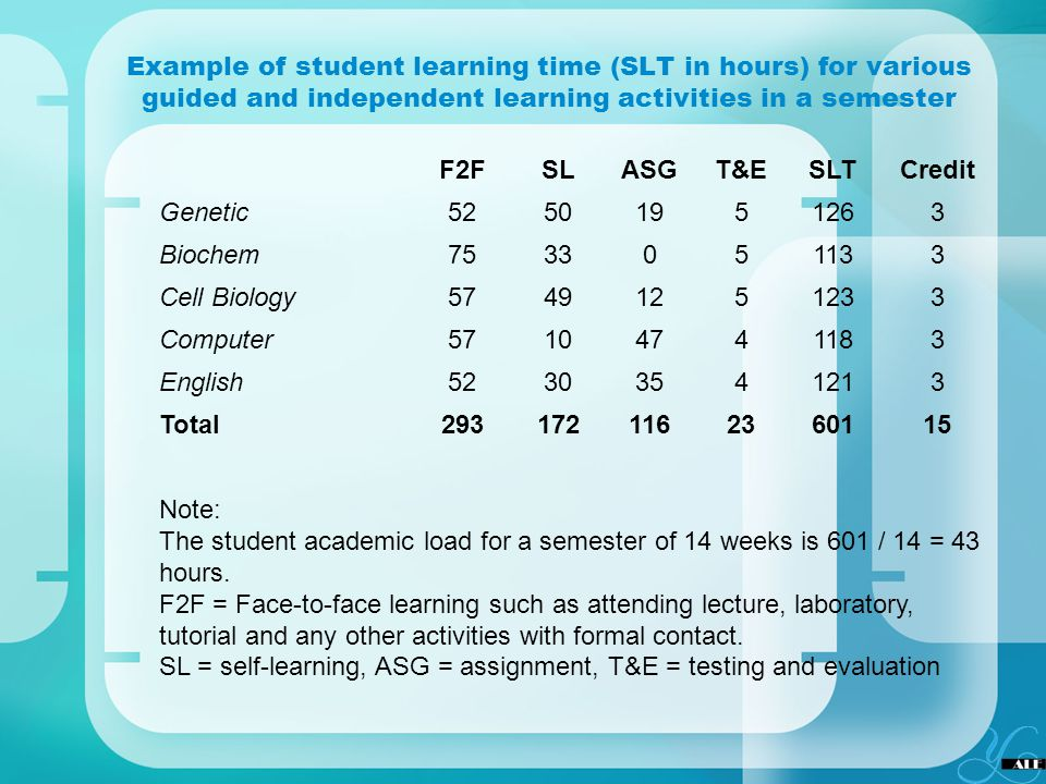 Example of student learning time (SLT in hours) for various guided and independent learning activities in a semester F2FSLASGT&ESLTCredit Genetic52501