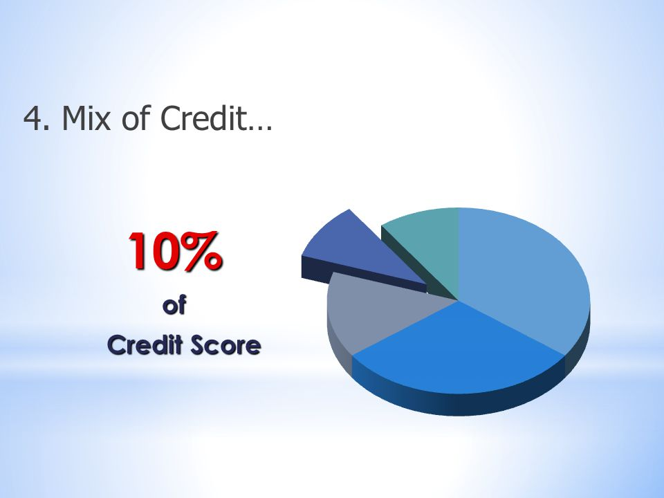 10%of Credit Score Credit Score 4. Mix of Credit…