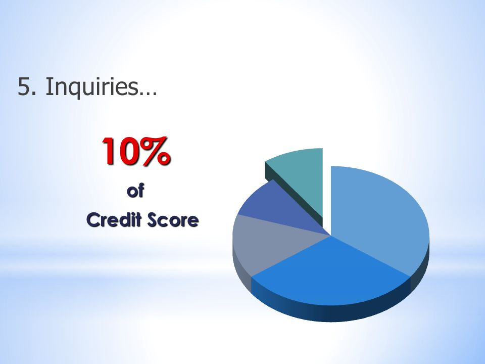 10%of Credit Score Credit Score 5. Inquiries…