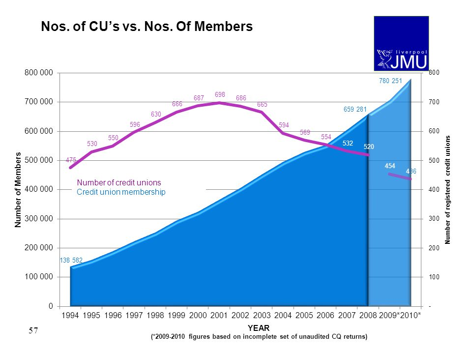 57 Nos. of CUs vs. Nos. Of Members Number of credit unions Credit union membership