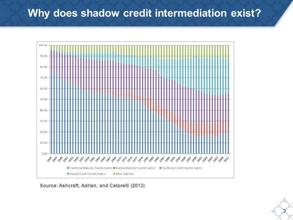 3 Why does shadow credit intermediation exist Source: Ashcraft, Adrian, and Cetorelli (2013)