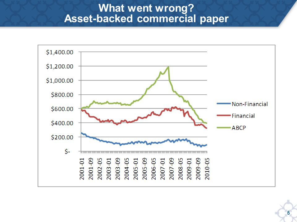 5 What went wrong Asset-backed commercial paper