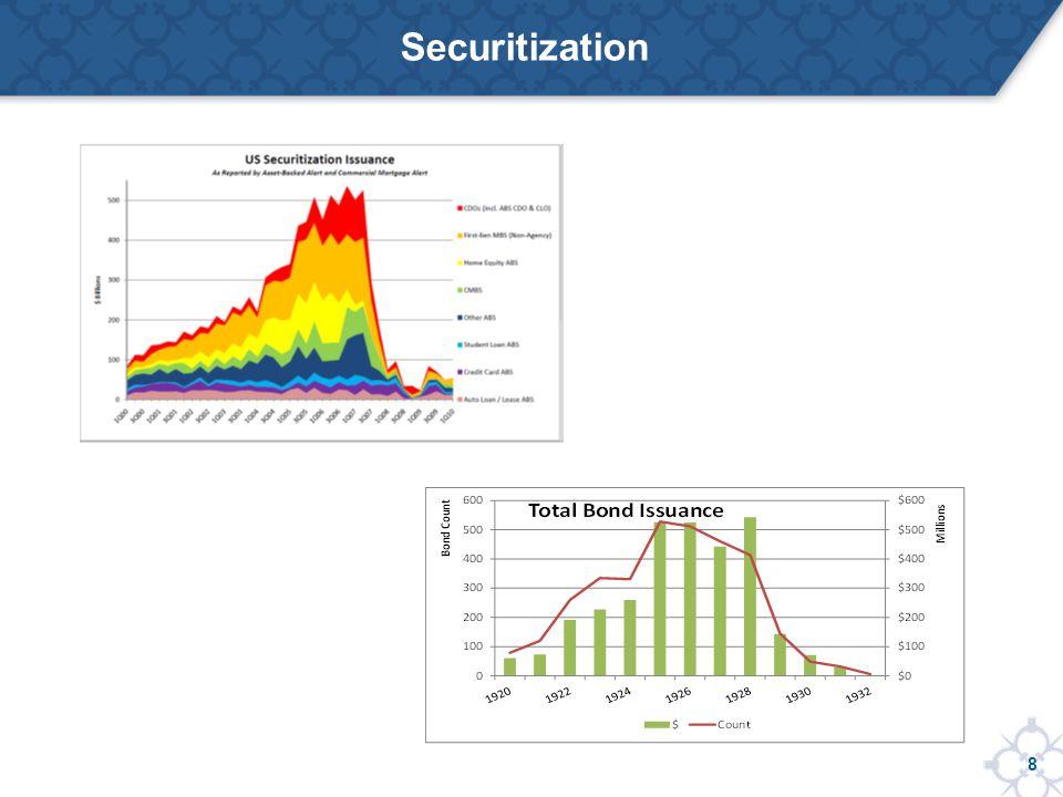 8 Securitization