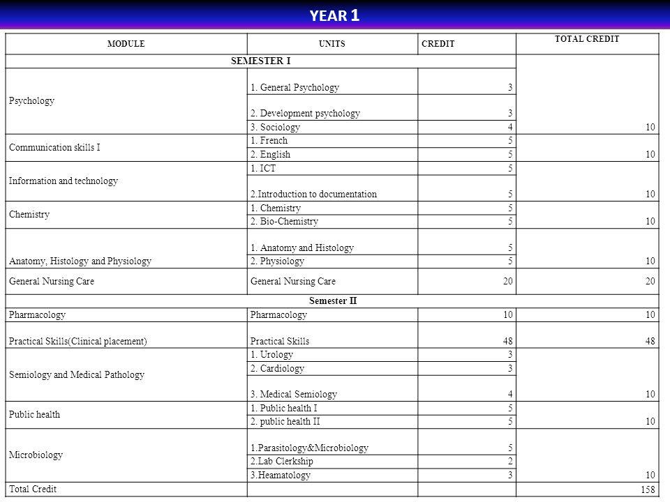 YEAR 1 MODULEUNITSCREDIT TOTAL CREDIT SEMESTER I Psychology 1. General Psychology3 10 2. Development psychology3 3. Sociology4 Communication skills I