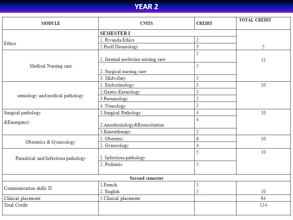 YEAR 2 MODULEUNITSCREDIT TOTAL CREDIT SEMESTER I Ethics 1. Rwanda Ethics 2 5 2.Proff Deontology 3 Medical Nursing care 1. Internal medecine nursing ca