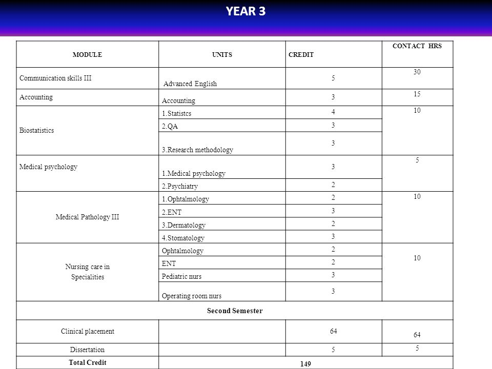 YEAR 3 MODULEUNITSCREDIT CONTACT HRS Communication skills III Advanced English 5 30 Accounting 3 15 Biostatistics 1.Statistcs 4 10 2.QA 3 3.Research m