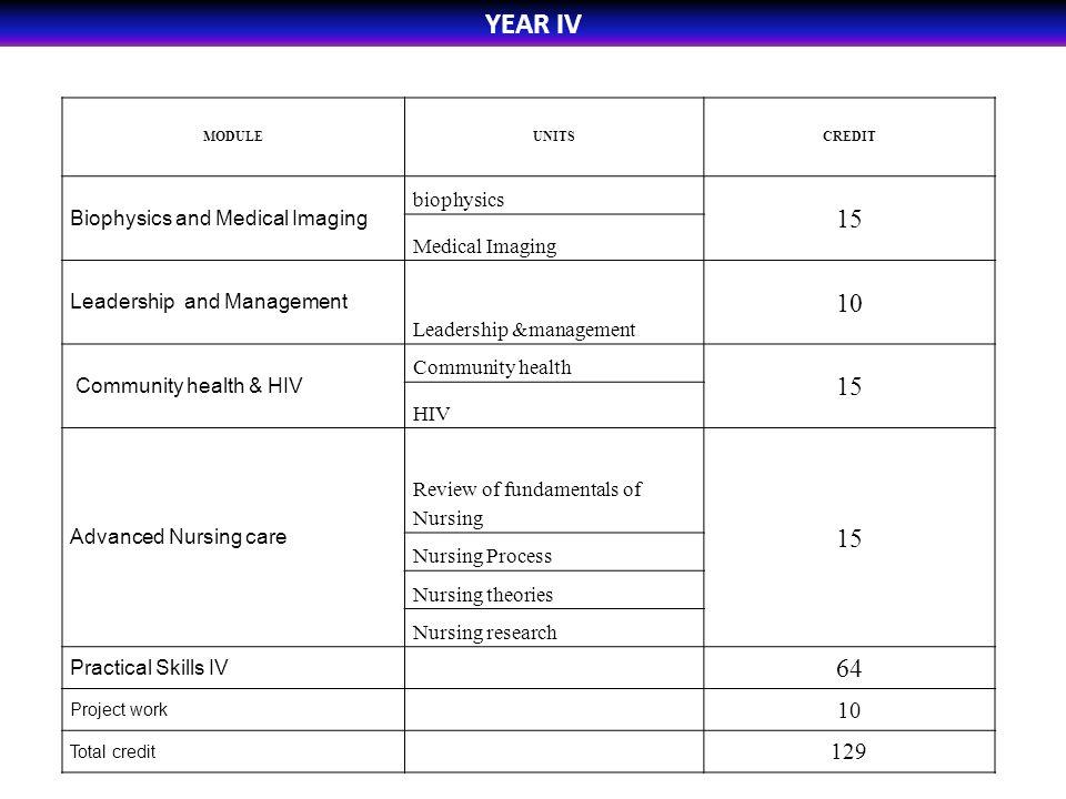 YEAR IV MODULEUNITSCREDIT Biophysics and Medical Imaging biophysics 15 Medical Imaging Leadership and Management Leadership &management 10 Community h