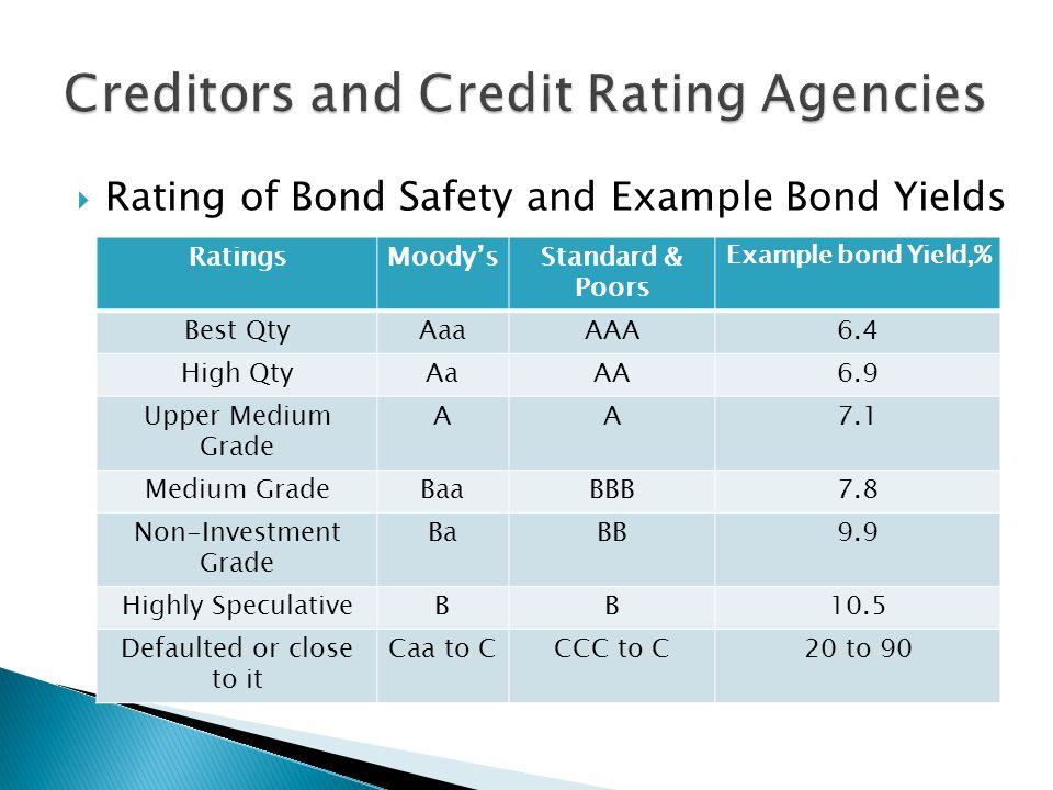 Rating of Bond Safety and Example Bond Yields RatingsMoodysStandard & Poors Example bond Yield,% Best QtyAaaAAA6.4 High QtyAaAA6.9 Upper Medium Grade AA7.1 Medium GradeBaaBBB7.8 Non-Investment Grade BaBB9.9 Highly SpeculativeBB10.5 Defaulted or close to it Caa to CCCC to C20 to 90