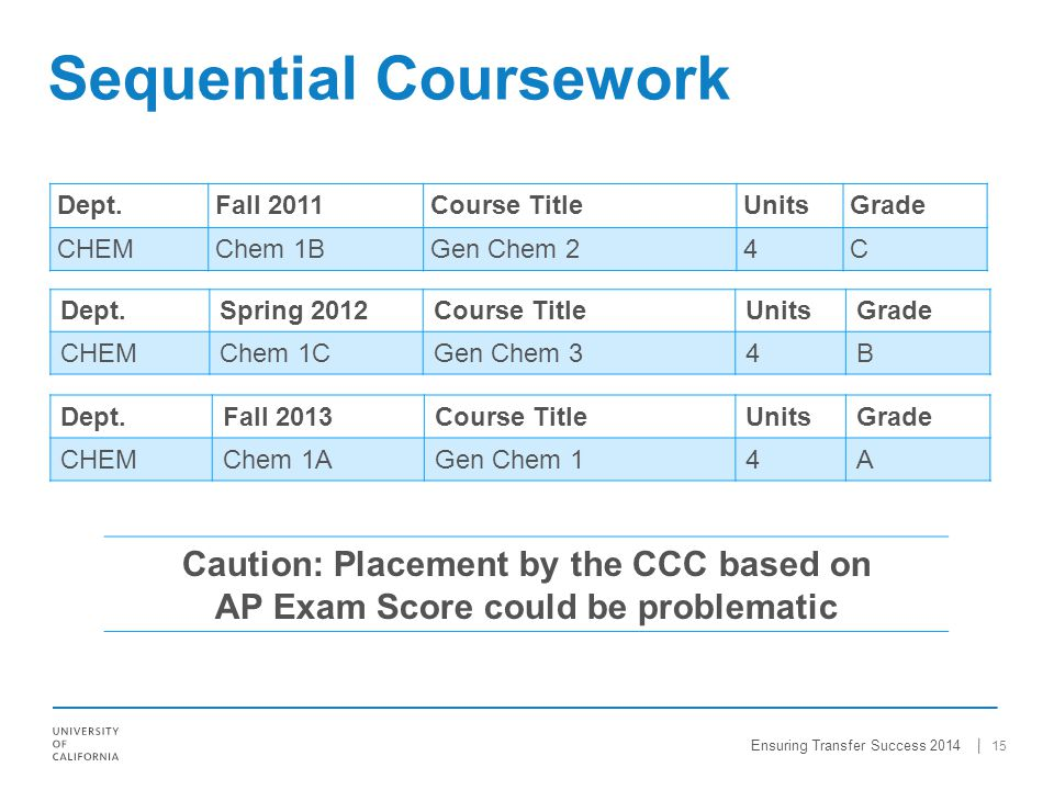 Dept.Fall 2011Course TitleUnitsGrade CHEMChem 1BGen Chem 24C 15 Sequential Coursework Dept.Spring 2012Course TitleUnitsGrade CHEMChem 1CGen Chem 34B Caution: Placement by the CCC based on AP Exam Score could be problematic Dept.Fall 2013Course TitleUnitsGrade CHEMChem 1AGen Chem 14A Ensuring Transfer Success 2014