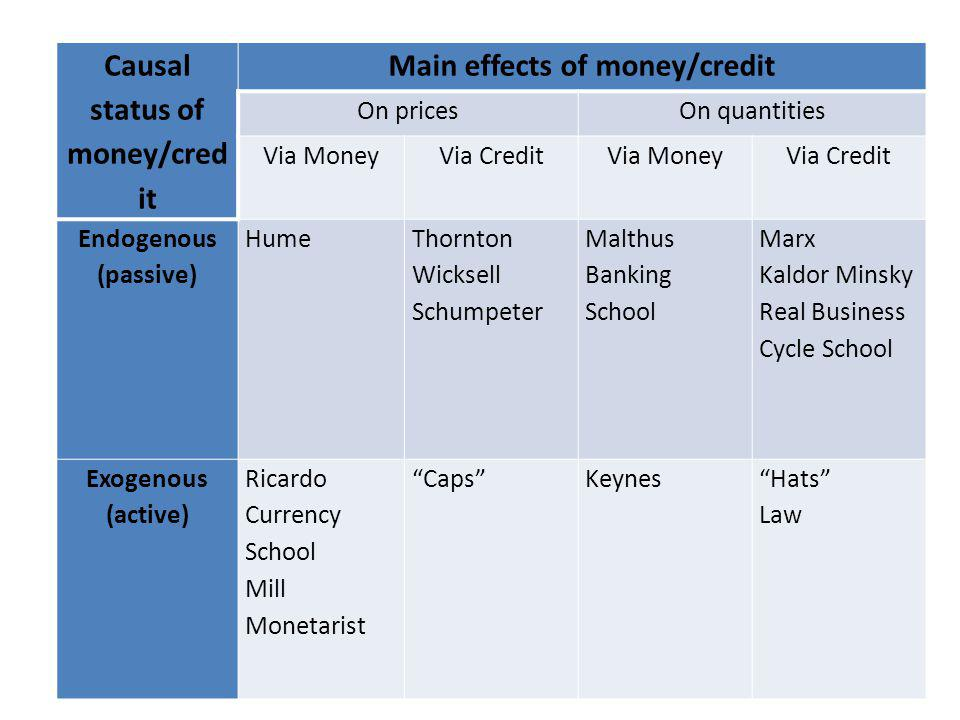 Causal status of money/cred it Main effects of money/credit On pricesOn quantities Via MoneyVia CreditVia MoneyVia Credit Endogenous (passive) Hume Thornton Wicksell Schumpeter Malthus Banking School Marx Kaldor Minsky Real Business Cycle School Exogenous (active) Ricardo Currency School Mill Monetarist CapsKeynesHats Law