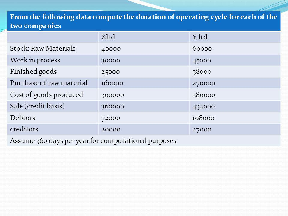From the following data compute the duration of operating cycle for each of the two companies XltdY ltd Stock: Raw Materials4000060000 Work in process