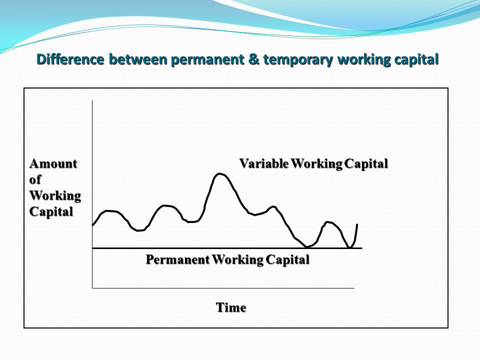Difference between permanent & temporary working capital Amount Variable Working Capital ofWorkingCapital Permanent Working Capital Permanent Working Capital Time Time