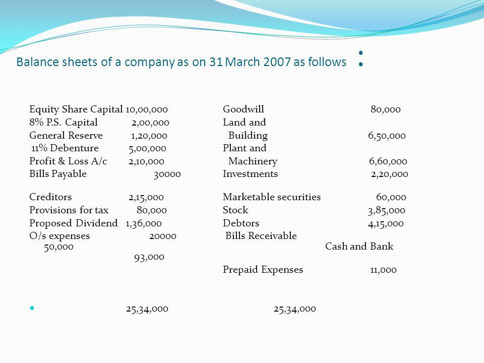 Balance sheets of a company as on 31 March 2007 as follows : Equity Share Capital10,00,000Goodwill 80,000 8% P.S.