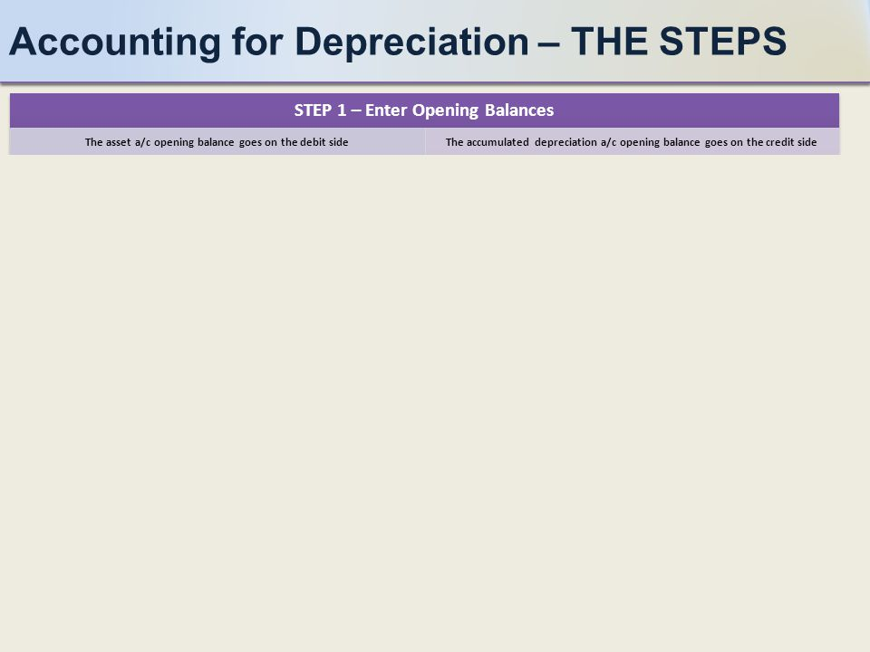 Accounting for Depreciation – THE STEPS STEP 6 – Balance the Accumulated Depreciation Account The closing balance should be on the debit side STEP 5 – Account for Annual Depreciation Debit the Depreciation P&L a/c & Credit Accumulated Depreciation a/c STEP 4 – Balance the Asset a/c The closing balance will be on the credit side STEP 3 – Account for Assets Disposed 1) Cost: Debit Disposal a/c & Credit Asset a/c 2) Depreciation: Debit Accumulated Depreciation a/c & Credit Disposal a/c 3) Proceeds: Debit Bank a/c & Credit Disposal a/c 4) Profit or Loss transferred to P&L a/c STEP 2 – Account for Assets Purchased Debit the asset account & Credit the bank account STEP 1 – Enter Opening Balances The asset a/c opening balance goes on the debit sideThe accumulated depreciation a/c opening balance goes on the credit side