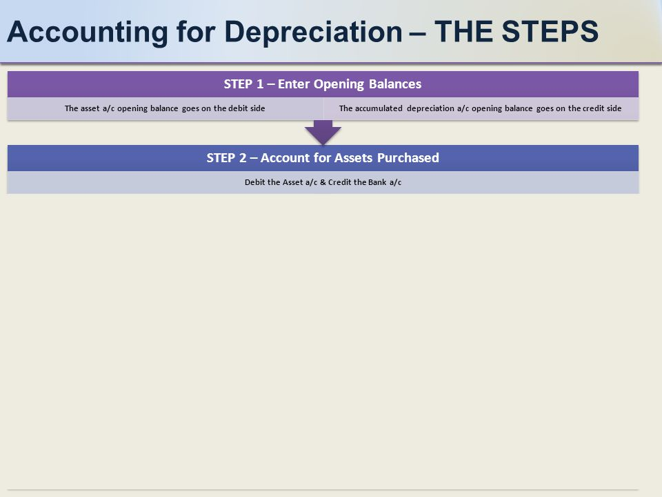 Accounting for Depreciation – THE STEPS STEP 6 – Balance the Accumulated Depreciation Account The closing balance should be on the debit side STEP 5 – Account for Annual Depreciation Debit the Depreciation P&L a/c & Credit Accumulated Depreciation a/c STEP 4 – Balance the Asset a/c The closing balance will be on the credit side STEP 3 – Account for Assets Disposed 1) Cost: Debit Disposal a/c & Credit Asset a/c 2) Depreciation: Debit Accumulated Depreciation a/c & Credit Disposal a/c 3) Proceeds: Debit Bank a/c & Credit Disposal a/c 4) Profit or Loss transferred to P&L a/c STEP 2 – Account for Assets Purchased Debit the Asset a/c & Credit the Bank a/c STEP 1 – Enter Opening Balances The asset a/c opening balance goes on the debit sideThe accumulated depreciation a/c opening balance goes on the credit side