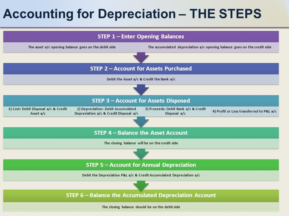 Accounting for Depreciation – THE STEPS STEP 6 – Balance the Accumulated Depreciation Account The closing balance should be on the debit side STEP 5 – Account for Annual Depreciation Debit the Depreciation P&L a/c & Credit Accumulated Depreciation a/c STEP 4 – Balance the Asset Account The closing balance will be on the credit side STEP 3 – Account for Assets Disposed 1) Cost: Debit Disposal a/c & Credit Asset a/c 2) Depreciation: Debit Accumulated Depreciation a/c & Credit Disposal a/c 3) Proceeds: Debit Bank a/c & Credit Disposal a/c 4) Profit or Loss transferred to P&L a/c STEP 2 – Account for Assets Purchased Debit the Asset a/c & Credit the Bank a/c STEP 1 – Enter Opening Balances The asset a/c opening balance goes on the debit sideThe accumulated depreciation a/c opening balance goes on the credit side