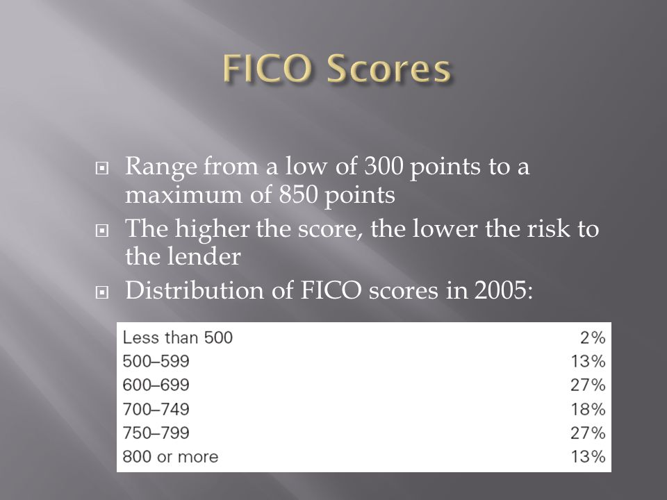 Range from a low of 300 points to a maximum of 850 points The higher the score, the lower the risk to the lender Distribution of FICO scores in 2005: