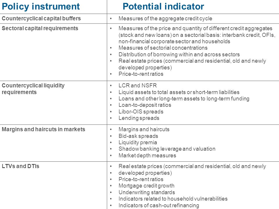 7 Policy instrument Potential indicator Countercyclical capital buffersMeasures of the aggregate credit cycle Sectoral capital requirementsMeasures of the price and quantity of different credit aggregates (stock and new loans) on a sectorial basis: interbank credit, OFIs, non-financial corporate sector and households Measures of sectorial concentrations Distribution of borrowing within and across sectors Real estate prices (commercial and residential, old and newly developed properties) Price-to-rent ratios Countercyclical liquidity requirements LCR and NSFR Liquid assets to total assets or short-term liabilities Loans and other long-term assets to long-term funding Loan-to-deposit ratios Libor-OIS spreads Lending spreads Margins and haircuts in marketsMargins and haircuts Bid-ask spreads Liquidity premia Shadow banking leverage and valuation Market depth measures LTVs and DTIsReal estate prices (commercial and residential, old and newly developed properties) Price-to-rent ratios Mortgage credit growth Underwriting standards Indicators related to household vulnerabilities Indicators of cash-out refinancing