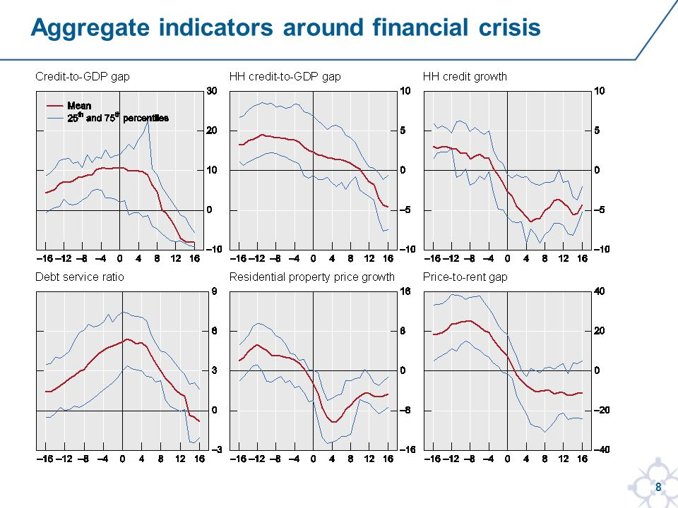 8 Aggregate indicators around financial crisis