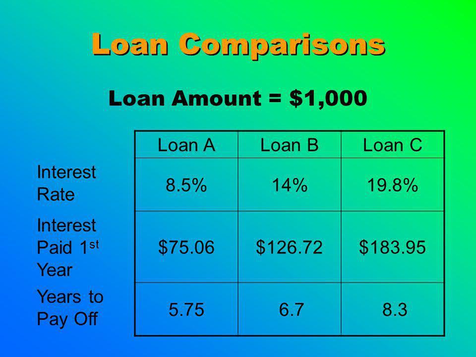 Loan Comparisons Loan Amount = $1,000 Loan ALoan BLoan C Interest Rate 8.5%14%19.8% Interest Paid 1 st Year $75.06$126.72$183.95 Years to Pay Off 5.75