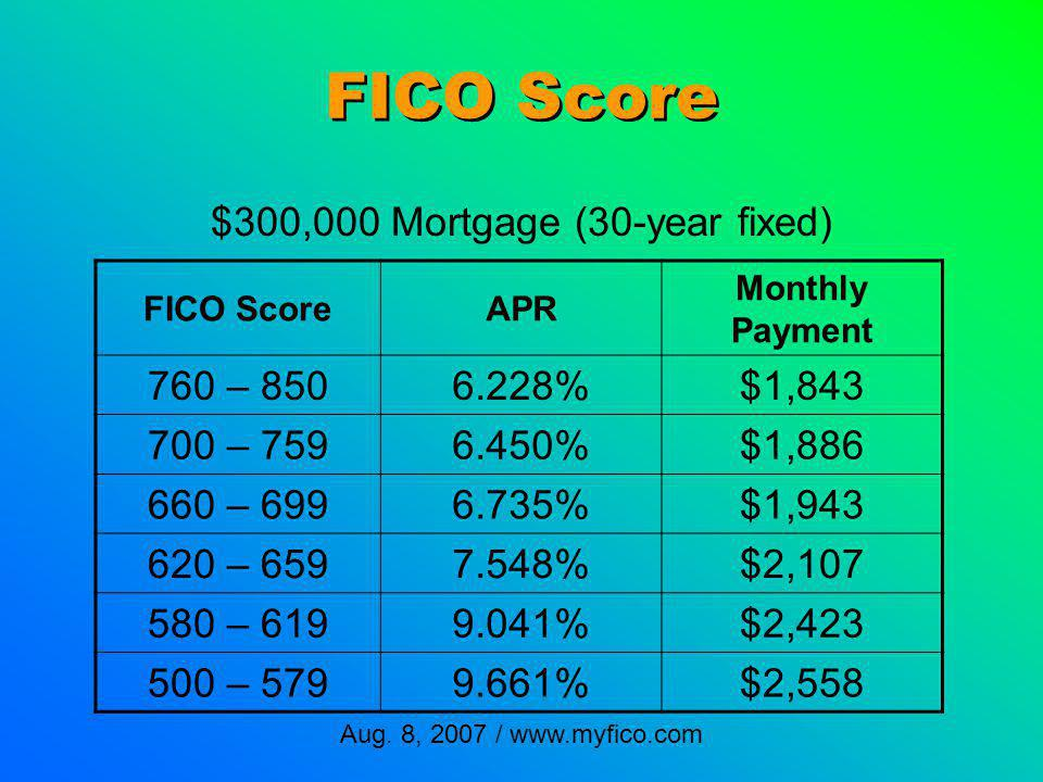 FICO Score APR Monthly Payment 760 – 8506.228%$1,843 700 – 7596.450%$1,886 660 – 6996.735%$1,943 620 – 6597.548%$2,107 580 – 6199.041%$2,423 500 – 5799.661%$2,558 $300,000 Mortgage (30-year fixed) Aug.