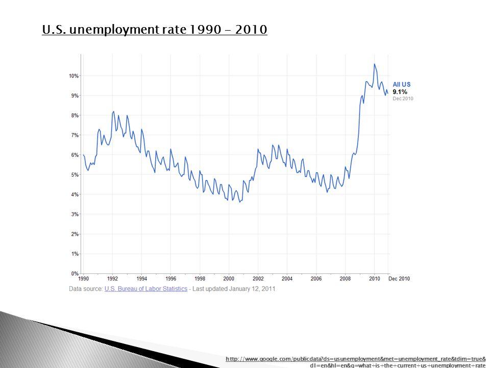 http://www.google.com/publicdata ds=usunemployment&met=unemployment_rate&tdim=true& dl=en&hl=en&q=what+is+the+current+us+unemployment+rate U.S.