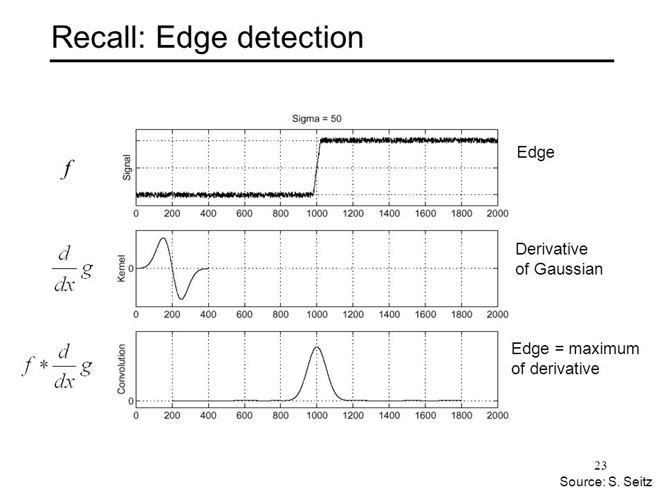 Recall: Edge detection f Source: S.