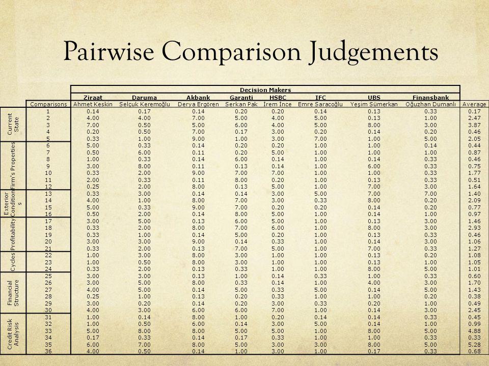 Pairwise Comparison Judgements Decision Makers ZiraatDarumaAkbankGarantiHSBCIFCUBSFinansbank ComparisonsAhmet KeskinSelçuk KeremoğluDerya ErgörenSerkan Pakİrem İnceEmre SaracoğluYeşim SümerkanOğuzhan DumanlıAverage Current State 10.140.170.140.20 0.140.130.330.17 24.00 7.005.004.005.000.131.002.47 37.000.505.006.004.005.008.003.003.87 40.200.507.000.173.000.200.140.200.46 50.331.009.001.003.007.001.005.002.05 Firm s Properties 65.000.330.140.20 1.00 0.140.44 70.506.000.110.205.001.00 0.87 81.000.330.146.000.141.000.140.330.46 93.008.000.110.130.141.006.000.330.75 100.332.009.007.00 1.00 0.331.77 112.000.330.118.000.201.000.130.330.51 120.252.008.000.135.001.007.003.001.64 Exterior Condition s 130.333.000.14 3.005.007.00 1.40 144.001.008.007.003.000.338.000.202.09 155.000.339.007.000.20 0.140.200.77 160.502.000.148.005.001.000.141.000.97 Profitability 173.005.000.136.005.001.000.133.001.46 180.332.008.007.006.001.008.003.002.93 190.331.000.145.000.201.000.130.330.46 203.00 9.000.140.331.000.143.001.06 210.332.000.137.005.001.007.000.331.27 Cycles 221.003.008.003.001.00 0.130.201.08 231.000.508.003.001.00 0.131.001.05 240.332.000.130.331.00 8.005.001.01 Financial Structure 253.00 0.131.000.140.331.000.330.60 263.005.008.000.330.141.004.003.001.70 274.005.000.145.000.335.000.145.001.43 280.251.000.130.200.331.00 0.200.38 293.000.200.140.203.000.330.201.000.49 304.003.006.00 7.001.000.143.002.45 Credit Risk Analysis 311.000.148.001.000.200.14 0.330.45 321.000.506.000.143.005.000.141.000.99 335.008.00 5.00 1.008.005.004.88 340.170.330.140.170.331.00 0.33 356.007.008.005.003.00 8.005.005.28 364.000.500.141.003.001.000.170.330.68