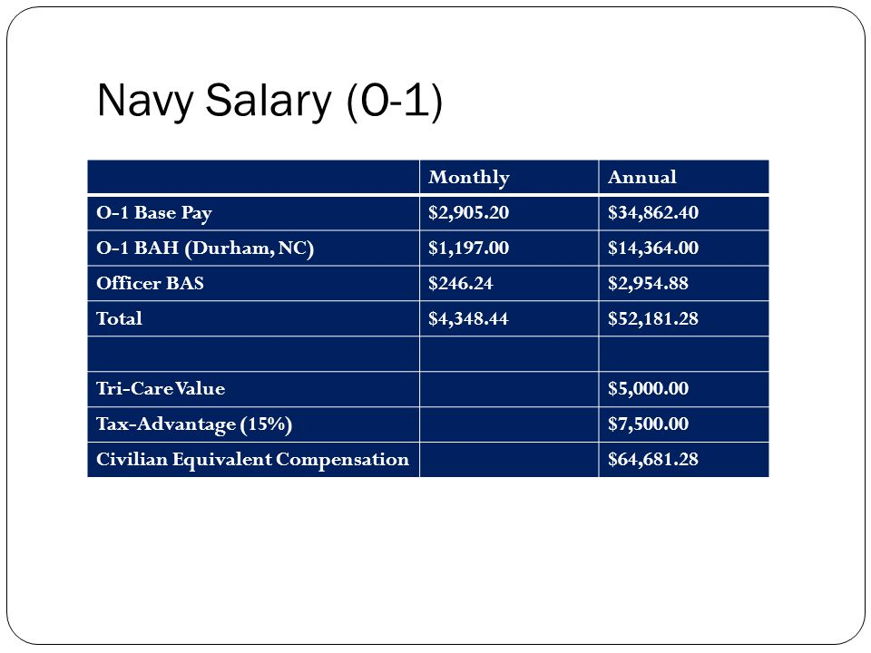 Navy Salary (O-1) MonthlyAnnual O-1 Base Pay$2,905.20$34,862.40 O-1 BAH (Durham, NC)$1,197.00$14,364.00 Officer BAS$246.24$2,954.88 Total$4,348.44$52,181.28 Tri-Care Value$5,000.00 Tax-Advantage (15%)$7,500.00 Civilian Equivalent Compensation$64,681.28