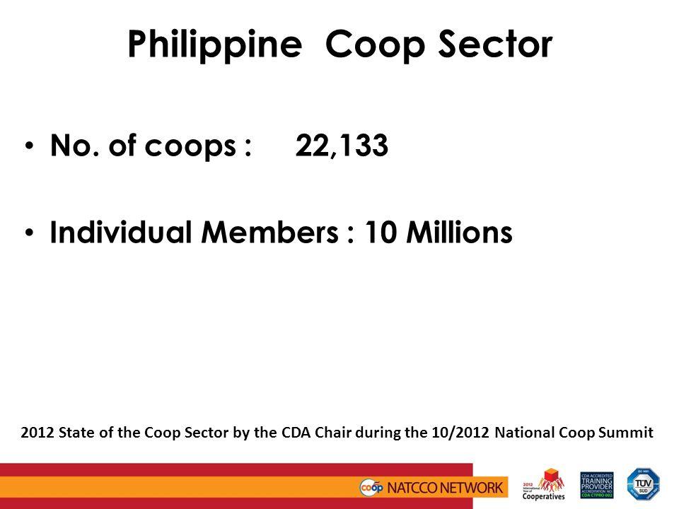 Philippine Coop Sector No.