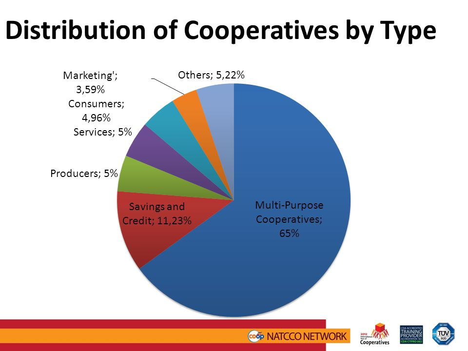 Distribution of Cooperatives by Type