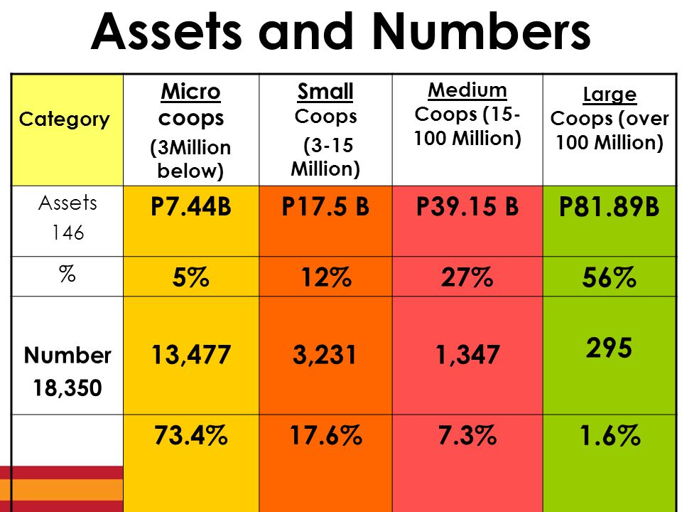 Assets and Numbers Category Micro coops (3Million below) Small Coops (3-15 Million) Medium Coops (15- 100 Million) Large Coops (over 100 Million) Assets 146 P7.44BP17.5 BP39.15 B P81.89B % 5%12%27% 56% Number 18,350 13,4773,2311,347 295 73.4%17.6%7.3% 1.6%