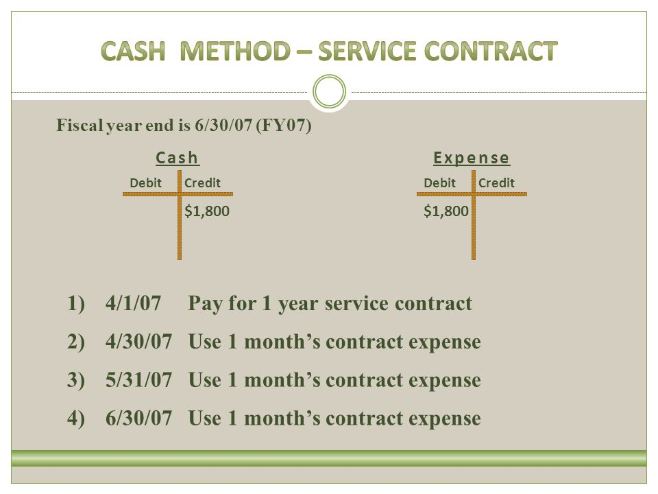 DebitCredit Cash CreditDebit Expense $1,800 1) 4/1/07Pay for 1 year service contract Fiscal year end is 6/30/07 (FY07) 2) 4/30/07 3) 5/31/07 Use 1 months contract expense 4) 6/30/07Use 1 months contract expense