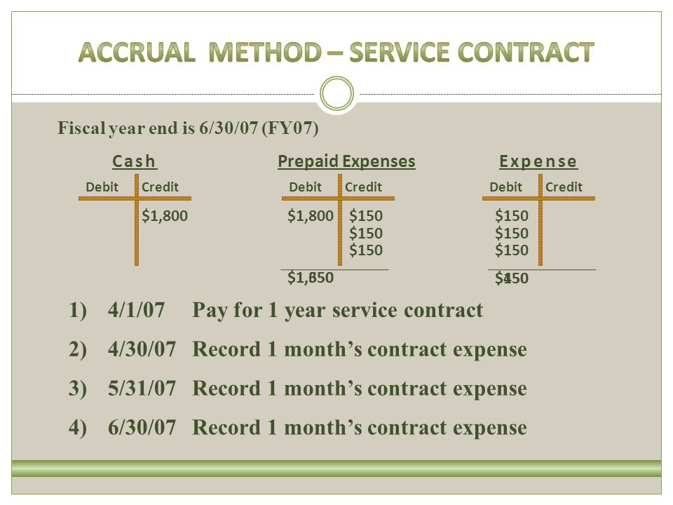 $1,350 DebitCreditDebitCredit $150 Cash CreditDebit $150 ExpensePrepaid Expenses $1,800 1) 4/1/07 2) 4/30/07 3) 5/31/07 Pay for 1 year service contract Record 1 months contract expense Fiscal year end is 6/30/07 (FY07) 4) 6/30/07Record 1 months contract expense $150 $450 $1,650 $150