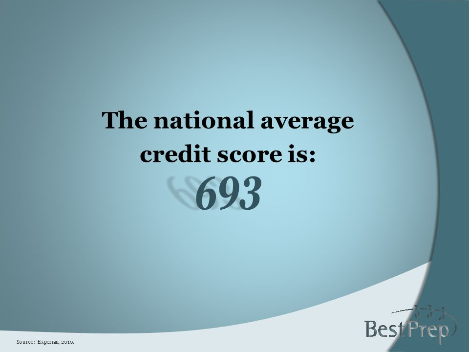 The national average credit score is:693 Source: Experian, 2010.