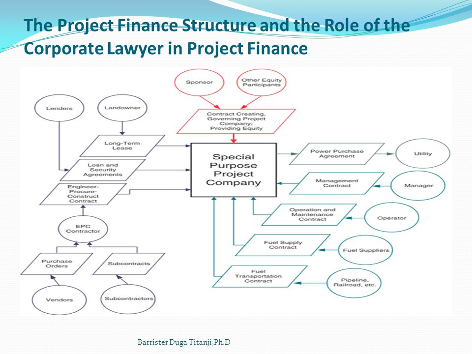 The Project Finance Structure and the Role of the Corporate Lawyer in Project Finance Barrister Duga Titanji,Ph.D