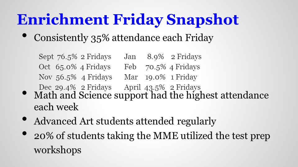 Enrichment Friday Snapshot Consistently 35% attendance each Friday Math and Science support had the highest attendance each week Advanced Art students attended regularly 20% of students taking the MME utilized the test prep workshops Sept 76.5% 2 Fridays Oct 65.0% 4 Fridays Nov 56.5% 4 Fridays Dec 29.4% 2 Fridays Jan 8.9% 2 Fridays Feb 70.5% 4 Fridays Mar 19.0% 1 Friday April 43.5% 2 Fridays