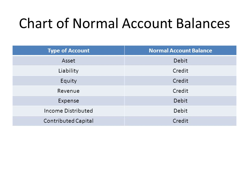Chart of Normal Account Balances Type of AccountNormal Account Balance AssetDebit LiabilityCredit EquityCredit RevenueCredit ExpenseDebit Income DistributedDebit Contributed CapitalCredit