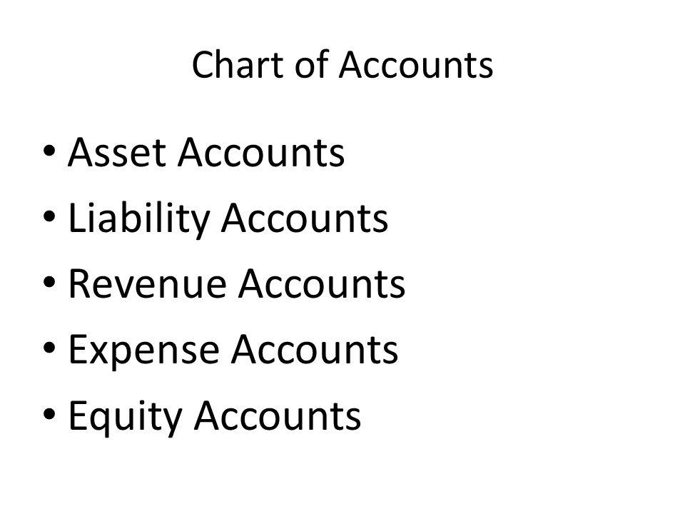 Chart of Accounts Asset Accounts Liability Accounts Revenue Accounts Expense Accounts Equity Accounts