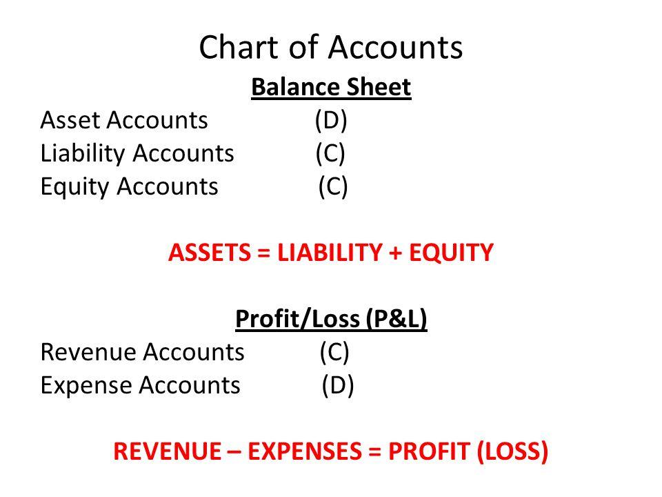Chart of Accounts Balance Sheet Asset Accounts (D) Liability Accounts (C) Equity Accounts (C) ASSETS = LIABILITY + EQUITY Profit/Loss (P&L) Revenue Accounts (C) Expense Accounts (D) REVENUE – EXPENSES = PROFIT (LOSS)
