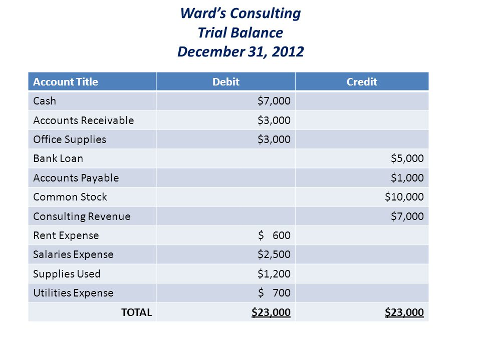 Wards Consulting Trial Balance December 31, 2012 Account TitleDebitCredit Cash$7,000 Accounts Receivable$3,000 Office Supplies$3,000 Bank Loan$5,000 Accounts Payable$1,000 Common Stock$10,000 Consulting Revenue$7,000 Rent Expense$ 600 Salaries Expense$2,500 Supplies Used$1,200 Utilities Expense$ 700 TOTAL$23,000