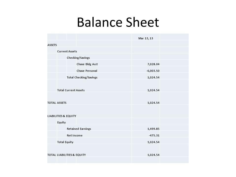Balance Sheet Mar 13, 13 ASSETS Current Assets Checking/Savings Chase Bldg Acct7,028.04 Chase Personal-6,003.50 Total Checking/Savings1,024.54 Total C