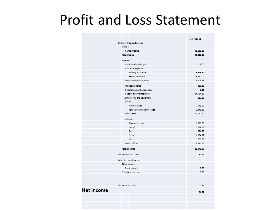Profit and Loss Statement Jan - Dec 12 Ordinary Income/Expense Income Rental Income40,000.21 Total Income40,000.21 Expense Bank Service Charges2.00 Insurance Expense Building Insurance5,626.34 Health Insurance3,480.00 Total Insurance Expense9,106.34 medical Expense186.39 Reconciliation Discrepancies0.00 Repairs and Maintenance14,784.18 Small Tools and Equipment133.35 Taxes Income Taxes641.00 Real Estate Property Taxes9,446.40 Total Taxes10,087.40 Utilities Disposal Service1,376.26 Electric1,374.29 Gas931.36 Phone1,104.72 Water863.58 Total Utilities5,650.21 Total Expense39,949.87 Net Ordinary Income50.34 Other Income/Expense Other Income Bank Interest0.98 Total Other Income0.98 Net Other Income0.98 Net Income 51.32