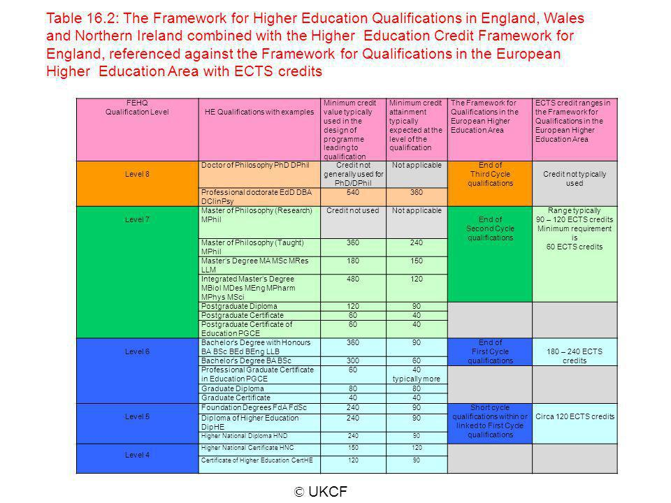 FEHQ Qualification LevelHE Qualifications with examples Minimum credit value typically used in the design of programme leading to qualification Minimu