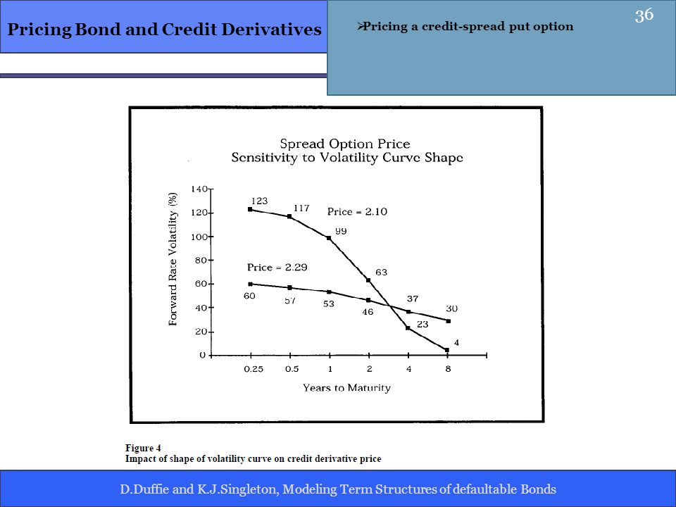 D.Duffie and K.J.Singleton, Modeling Term Structures of defaultable Bonds Pricing Bond and Credit Derivatives Pricing a credit-spread put option 36